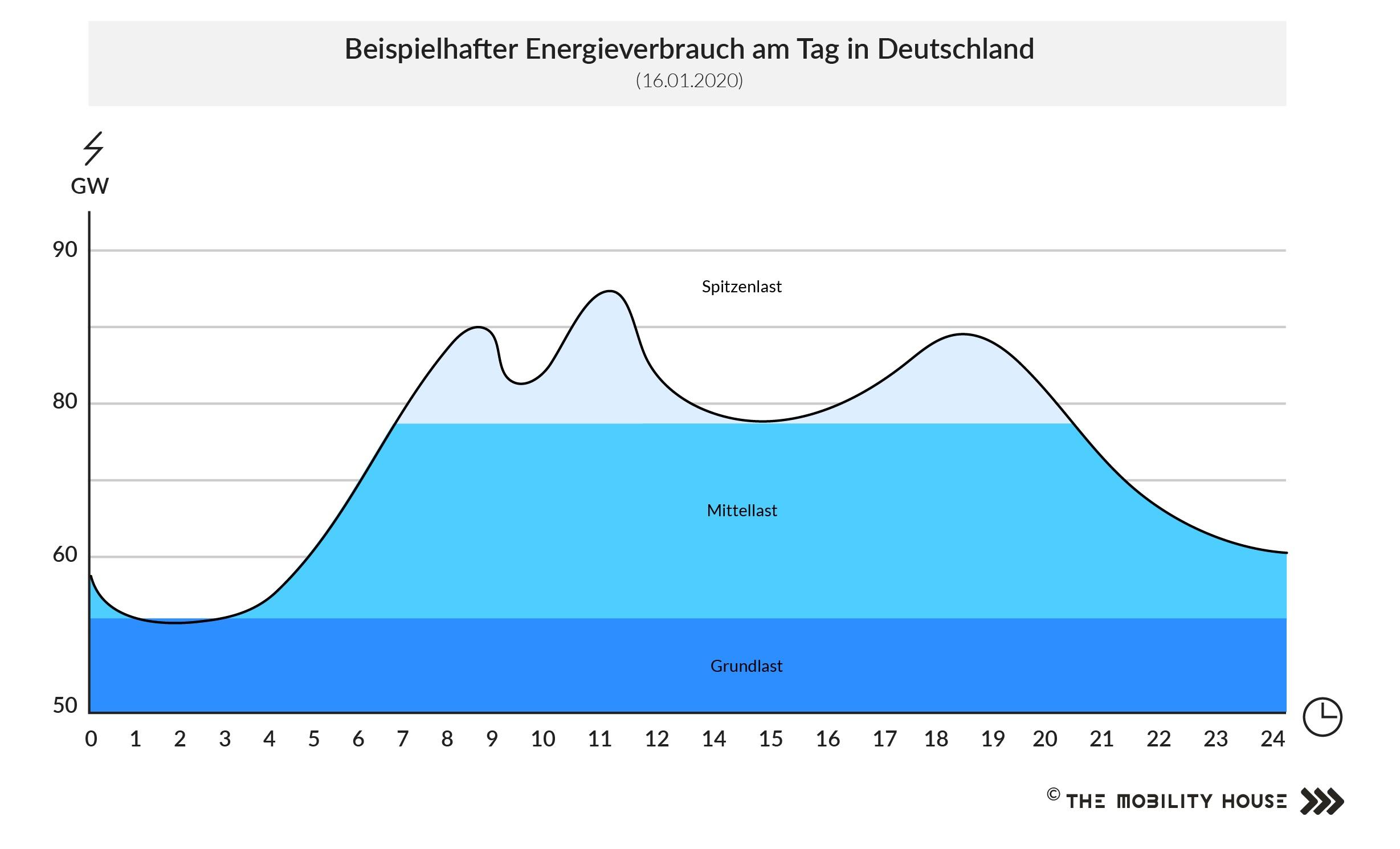 Stromverbrauch an einem Tag in Deutschland
