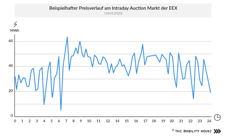 Preisverlauf Intraday Auction Markt der EEX