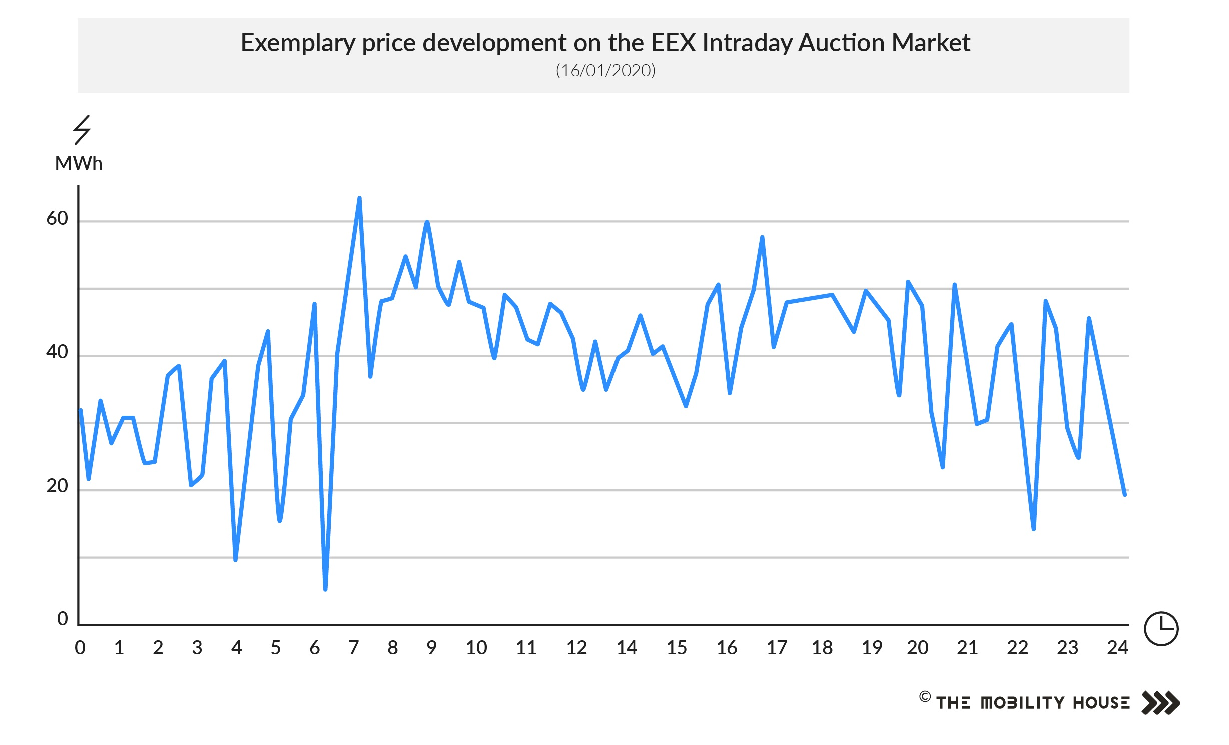 Price development on one day on the EEX Intraday Auction Market.