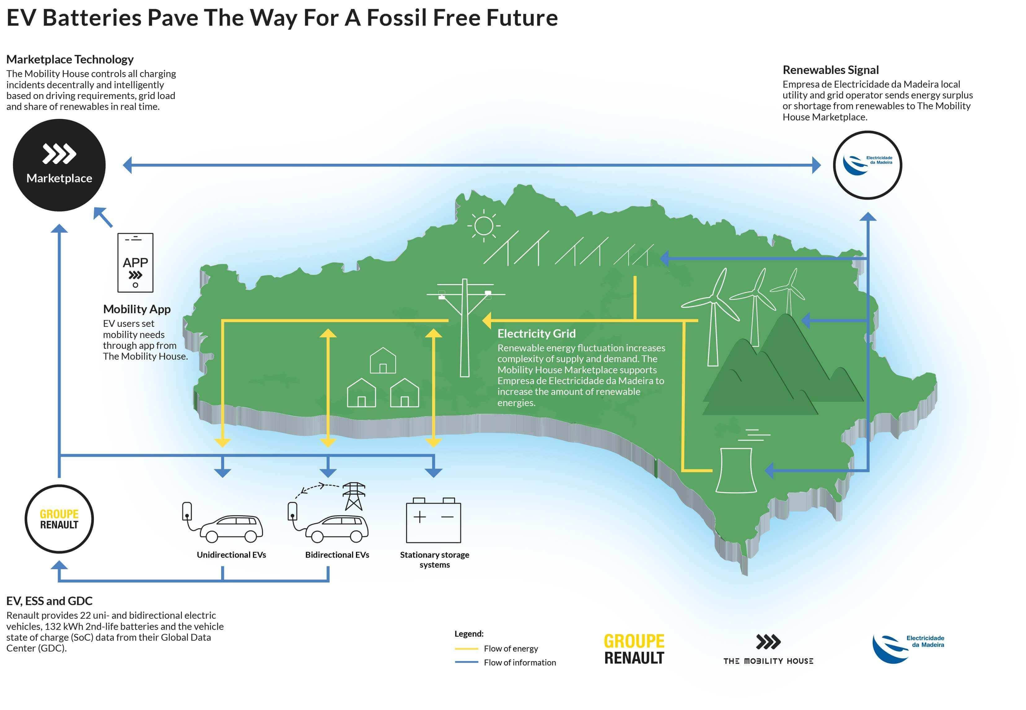 porto-santo-fossil-free