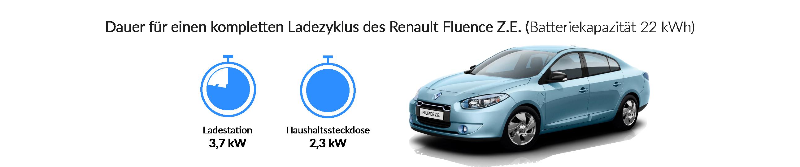Ladezeiten des Renault Fluence Z.E.