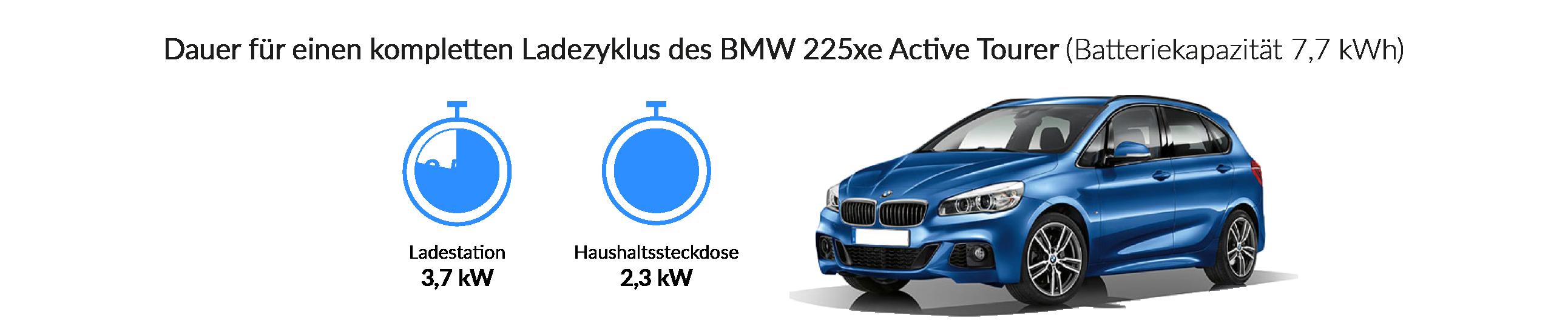 Ladezeiten des BMW 225xe Active Tourer