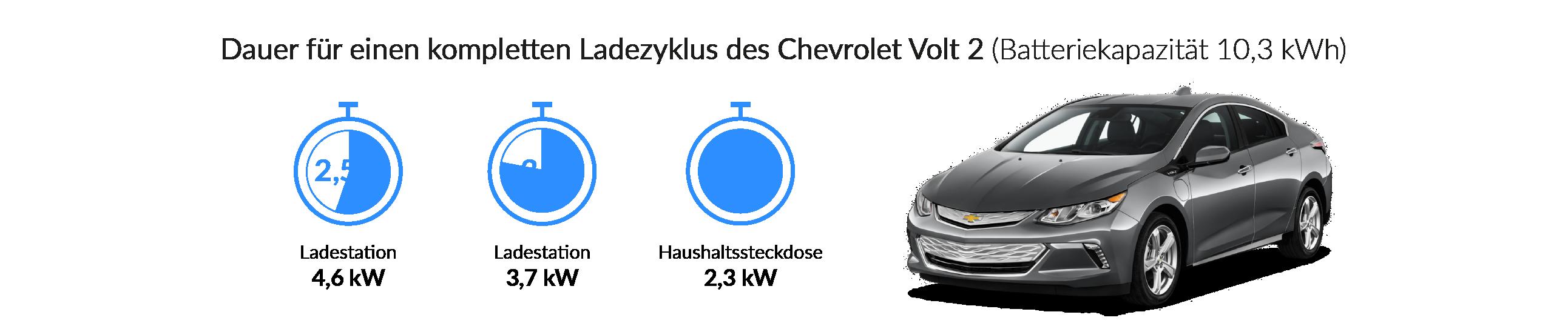 Ladezeiten des Chevrolet Volt 2
