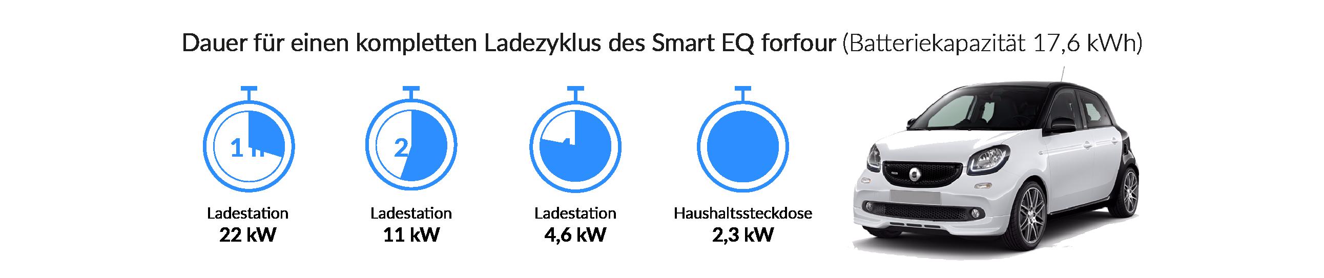 Ladezeiten des smart EQ forfour