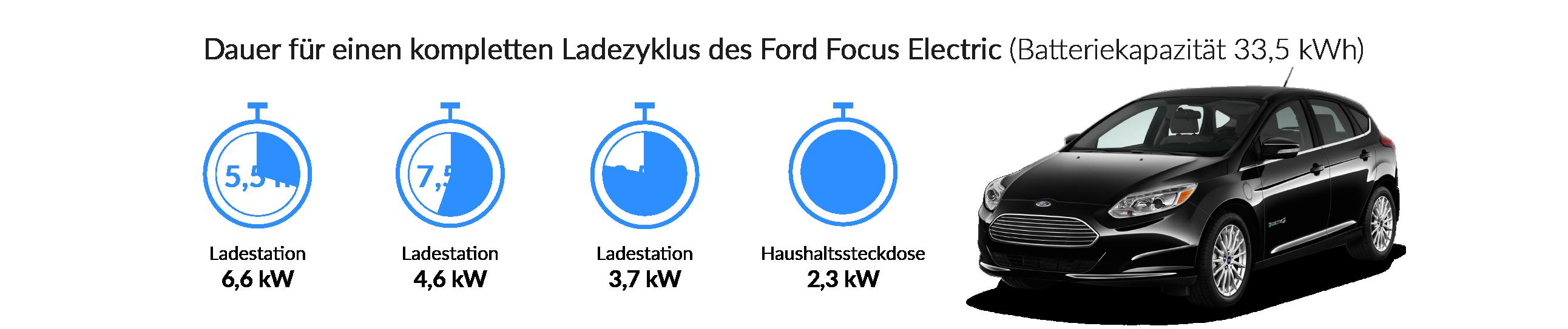 Ladezeiten des Ford Focus Electric