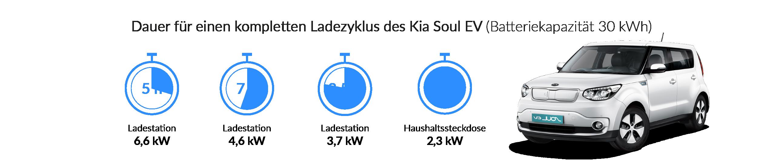 Ladezeiten des Kia Soul EV