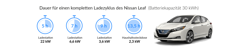 Ladezeiten des NISSAN LEAF (bis 2017)
