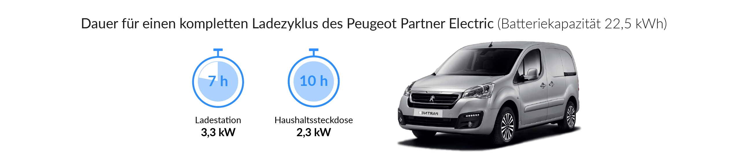 Ladezeiten des Peugeot Partner Electric