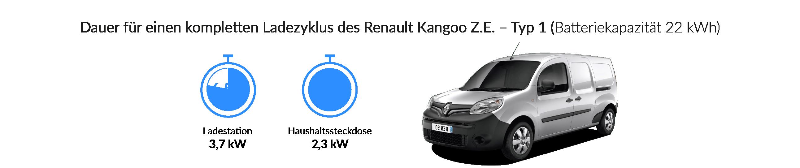 Ladezeiten für den Renault Kangoo Z.E. (Typ 1)