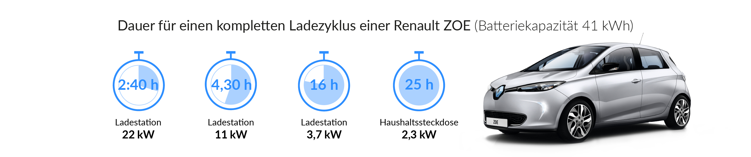 Ladezeiten des Renault ZOE