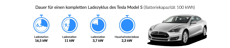 Ladezeiten Tesla Model S