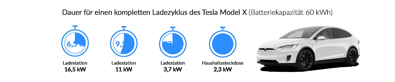Ladezeiten des Tesla Model X