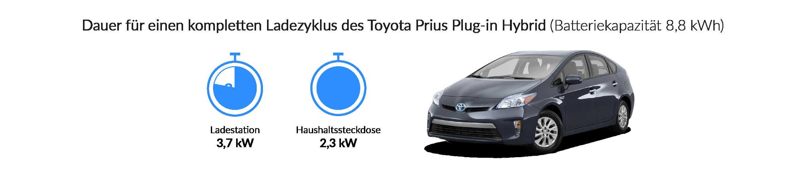 Ladezeiten des Toyota Prius Plug-In Hybrid (Typ 2)