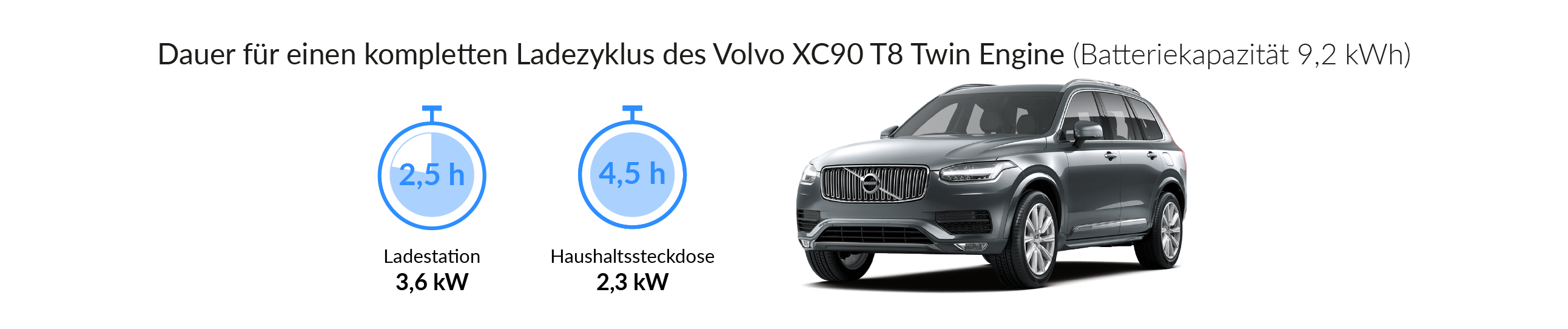 Ladezeiten des Volvo XC90 T8 Twin Engine