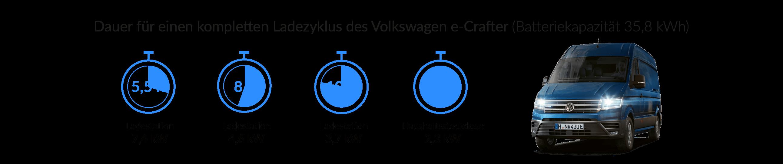Ladezeiten des VW e-Crafters