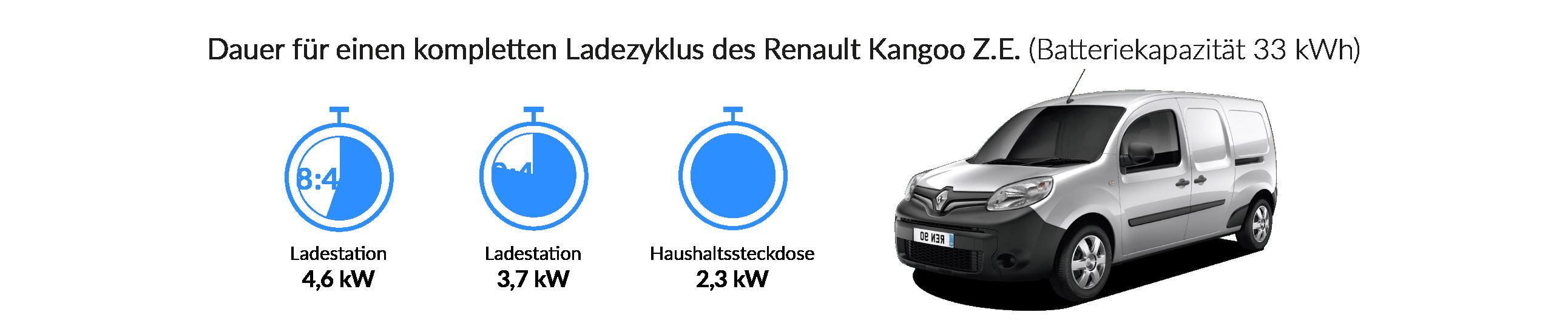 Ladezeiten des Renault Kangoo Z.E. (Typ 2)