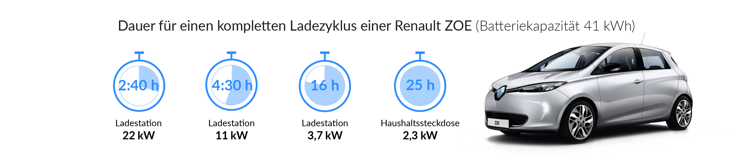 Renault Zoe Ladedauer - The Mobility House