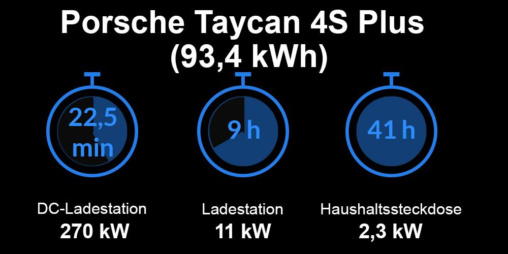 Ladezeiten Porsche Taycan 4S Plus