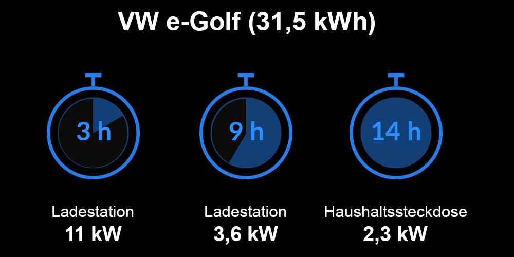 Ladezeiten VW e-Golf
