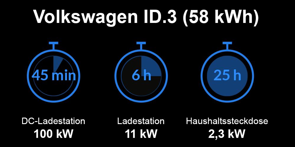 Ladezeiten Volkswagen ID.3